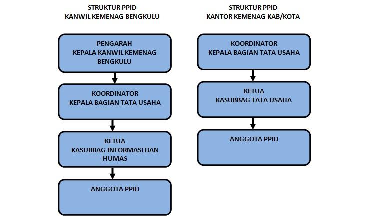 Struktur Organisasi PPID