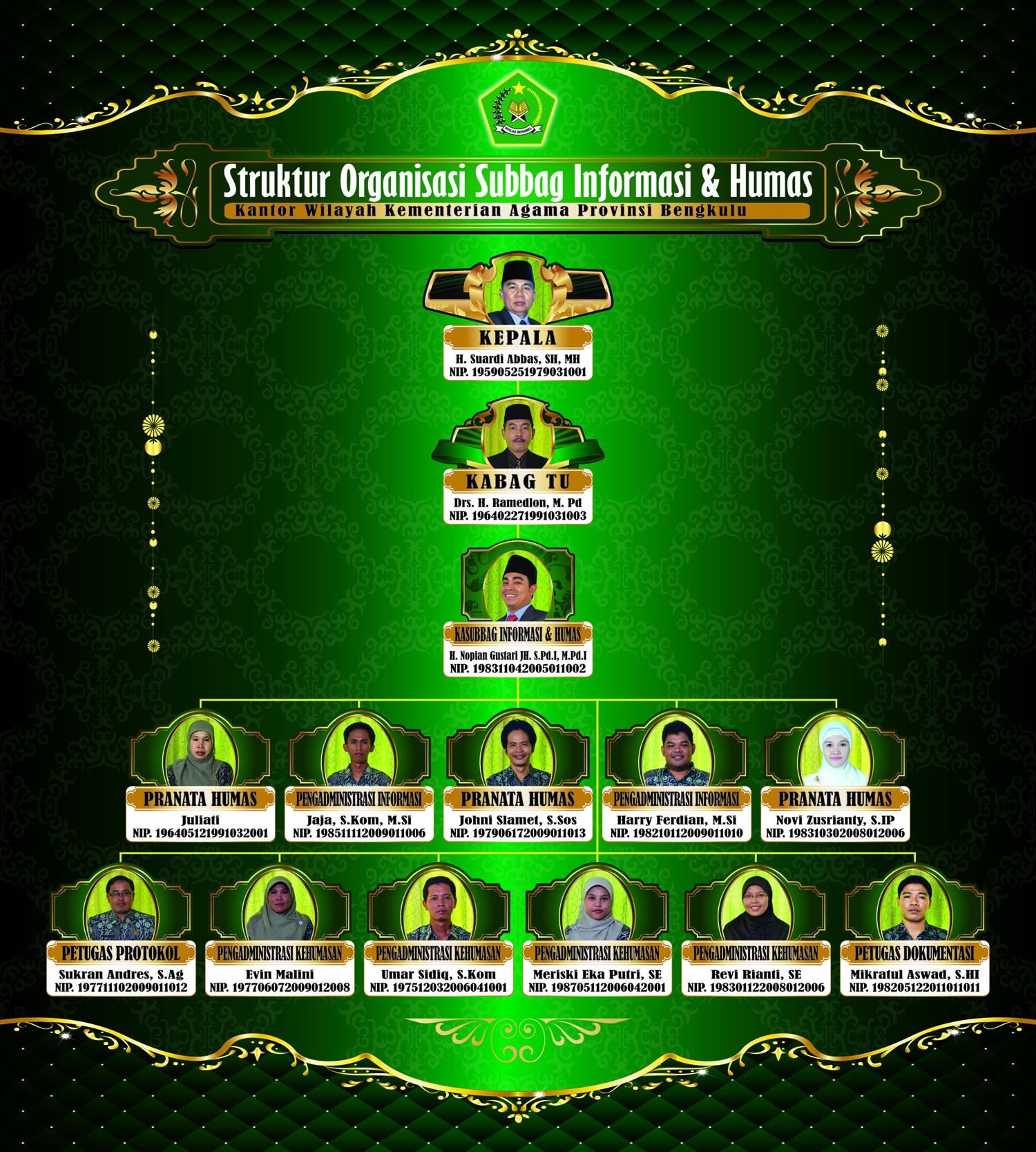 Organisasi Subbag Informasi dan Humas Kanwil Kemenag Provinsi Bengkulu